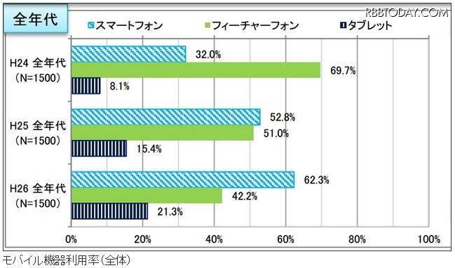 モバイル機器利用率